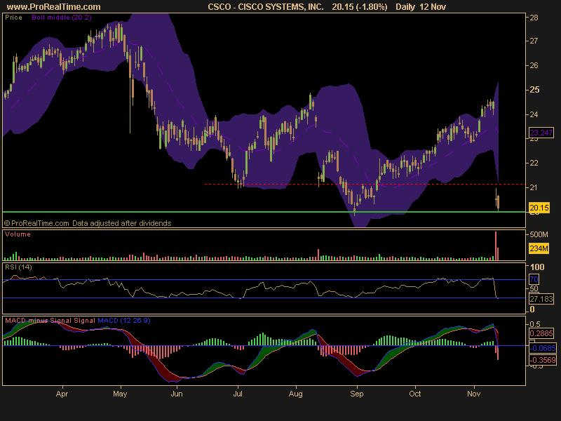 csco stock price. hair Cisco Stock Price Base