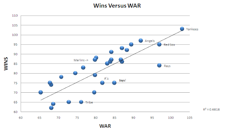 2009 MLB Wins versus Pythag Wins