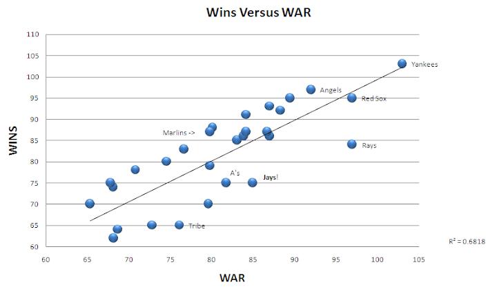 2009 MLB Wins versus Pythag Wins