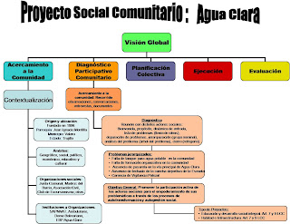 M ieutike esquematizaci n de proyecto social comunitario for Proyecto social comedor comunitario