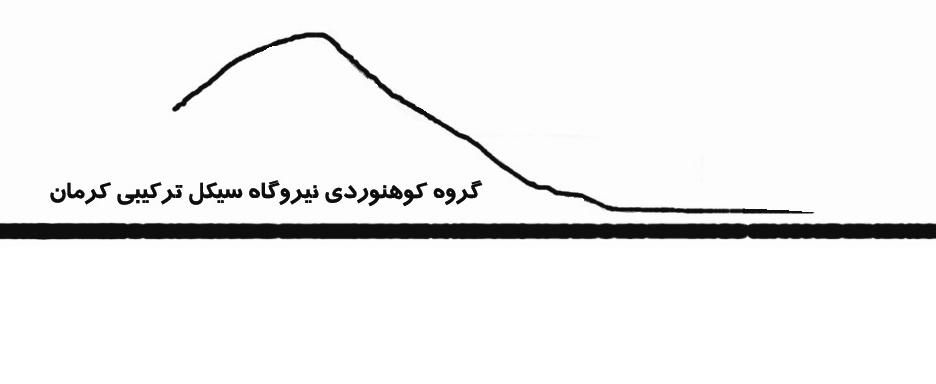 گروه كوهنوردي نيروگاه كرمان Nirogah Kerman Mountain Climbing