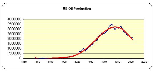 Actual US Oil Production