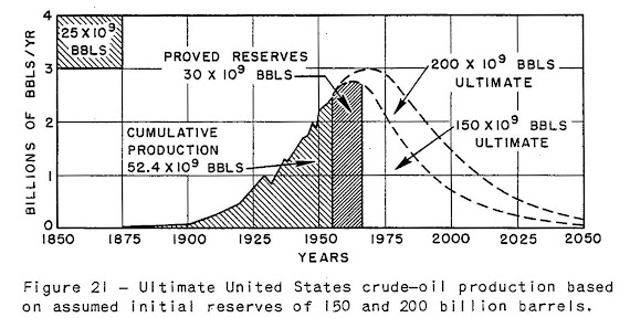 Huppert's Predicted US Oil Production Curve published 1957