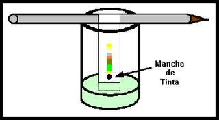 Tecnicas de separacion de mezclas