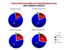 Hasil Simulasi SMK Lembah Subang
