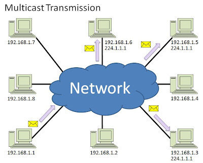 how to learn computer networking skills