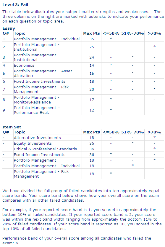Download image cfa level iii results pc android iphone and ipad