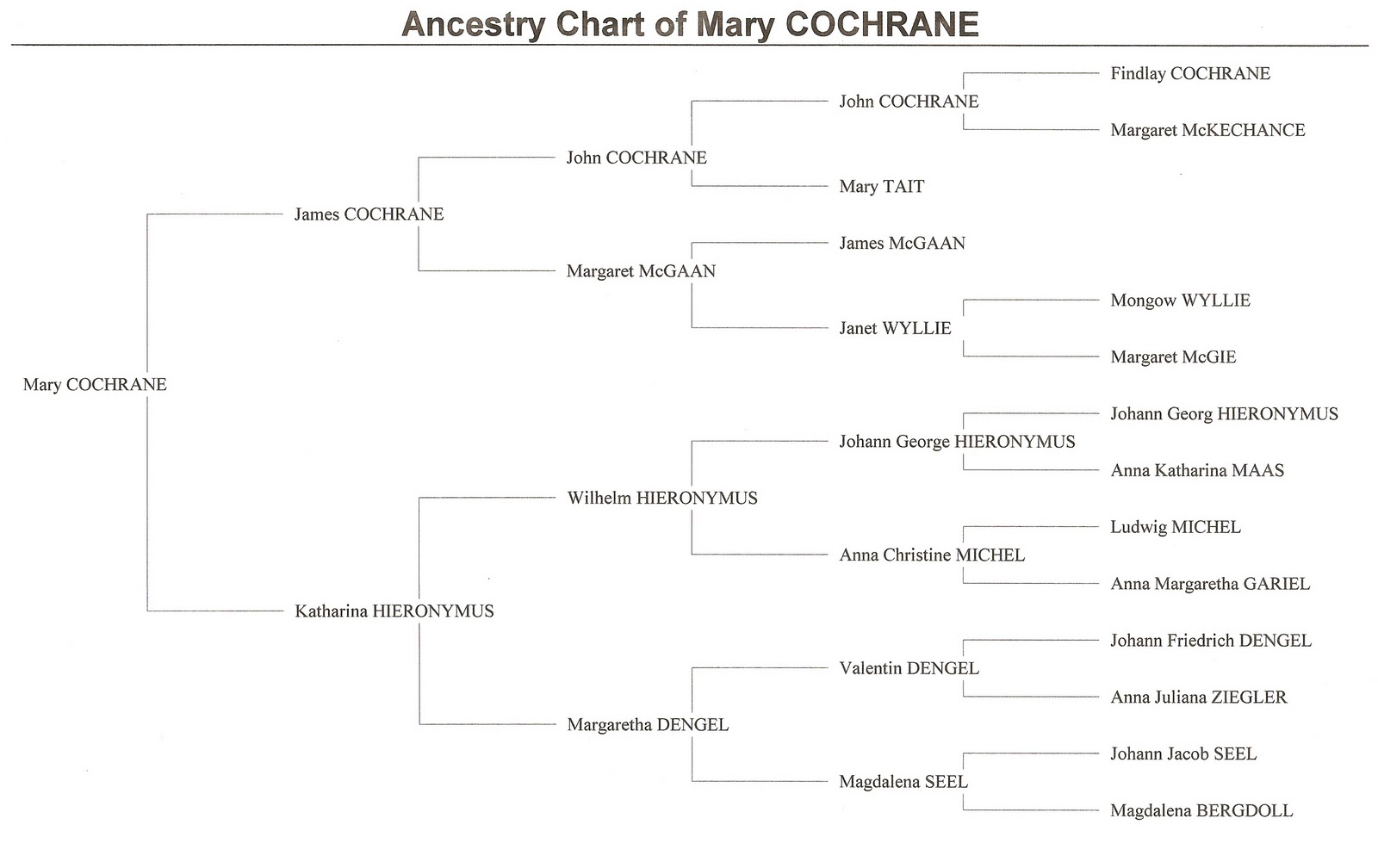 Gray and forrest genealogy cochrane ancestry chart