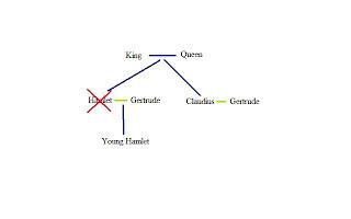 ENG 4UE: Family Tree- Hamlet