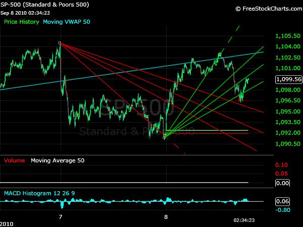 P trading down strategies