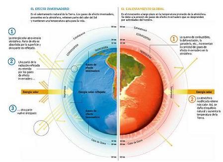UNA REALIDAD: EL CALENTAMIENTO GLOBAL