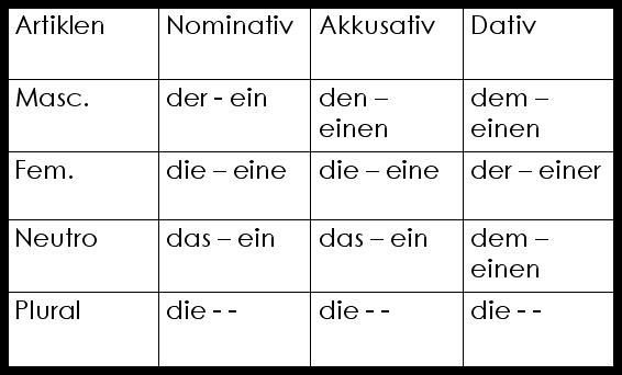Alemandia akkusativ nominativ y dativ for Nominativ genitiv dativ akkusativ