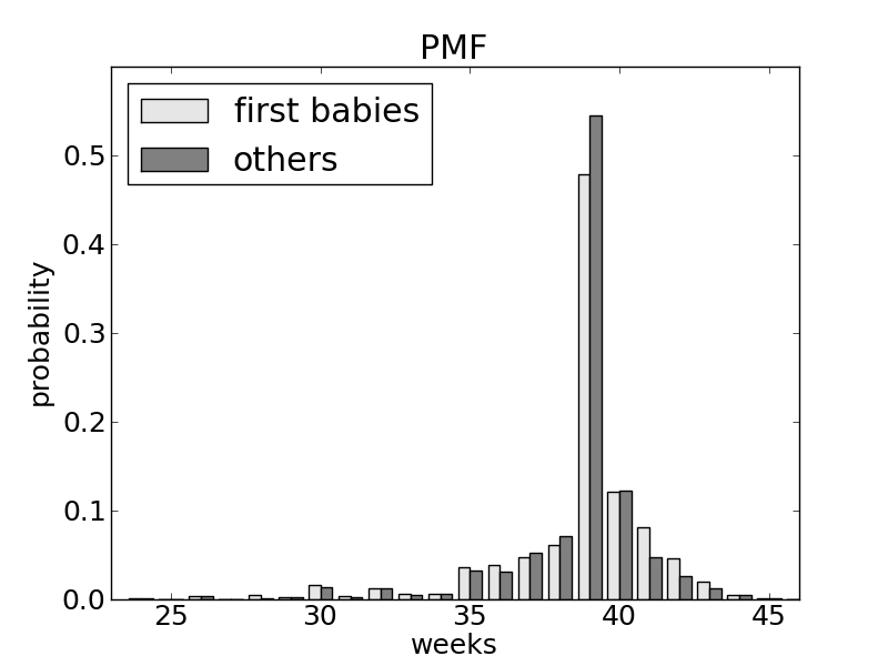 How many babies are born on their due date