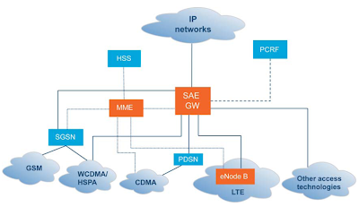 Lte network diagram lte wiring diagram and circuit schematic for Architecture lte