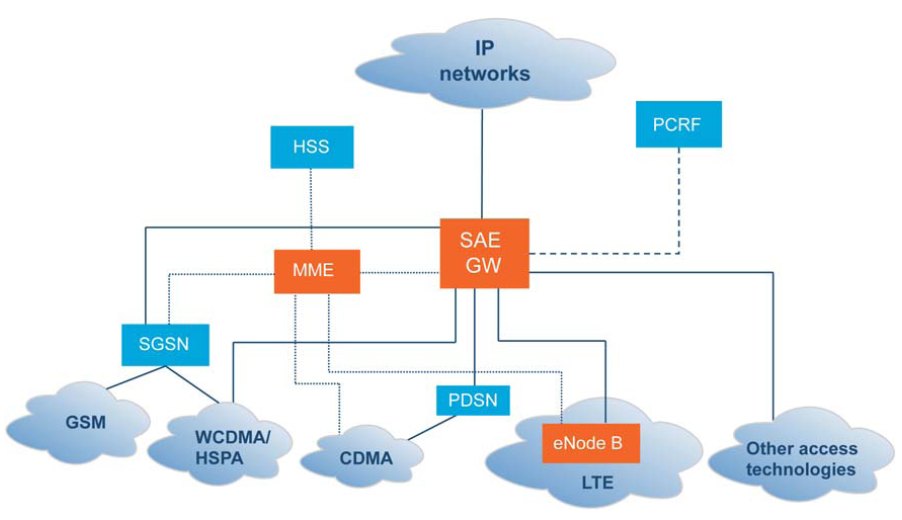 The tech lte network architecture and functional nodes for Architecture lte