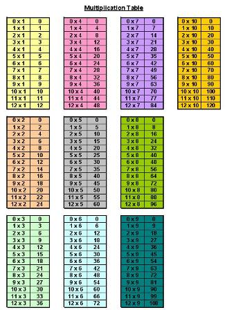 Printable Multiplication Tables: Printable multiplication worksheets