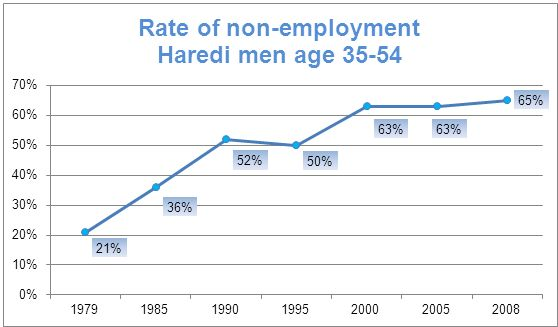 Shas is out of touch with the fact Ultra-Orthodox unemployment and draft deferments have skyrocketed in the last 30 years.