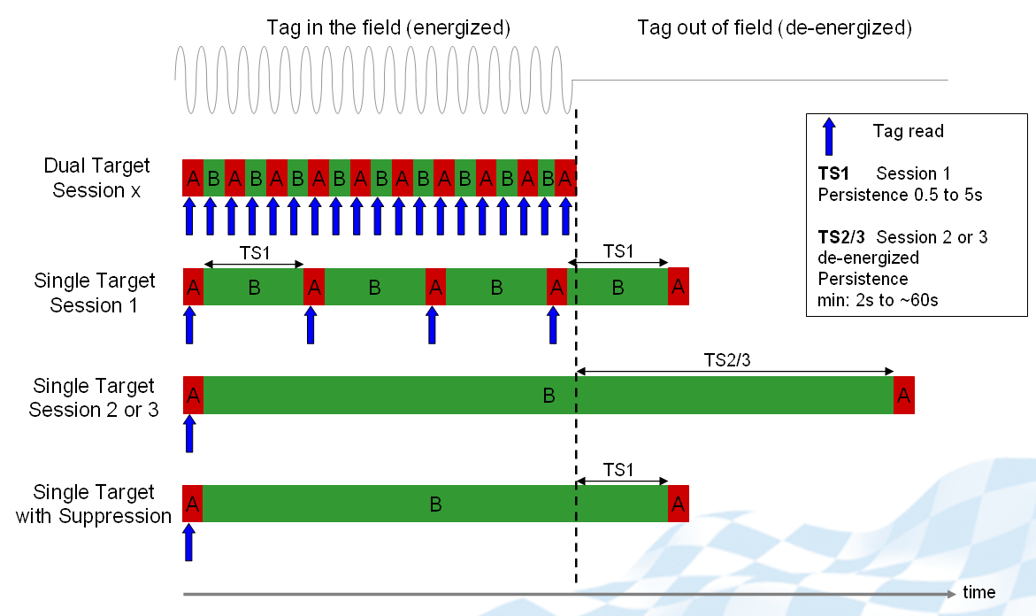 Understanding Epc Gen2 Search Modes And Sessions Impinj Support Portal Uhf Rfid Reader Ic The Image Above Illustrates What Happens When A Tag Enters Read Field According To Mode Session