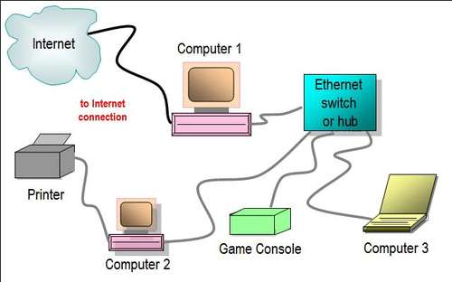 Kingpin internet cafe tech blog ethernet hub switch network diagram Wired home network architecture
