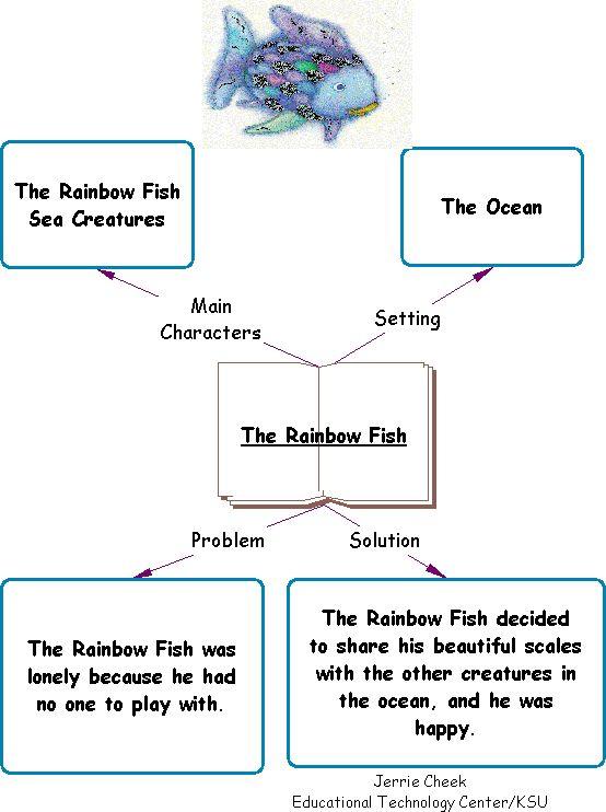 Character education using children 39 s literature rainbow for Rainbow fish activities