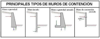 los principales tipos de muros de contencin son - Muros De Contencion