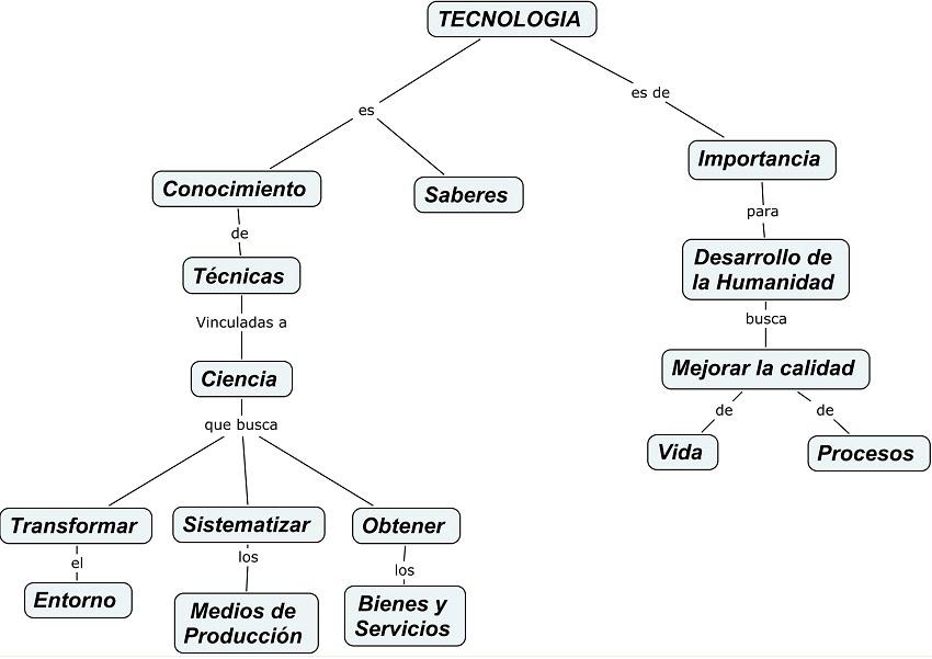Tecnoblog universidad pedag gica nacional mapa conceptual for Concepto de tecnicas de oficina
