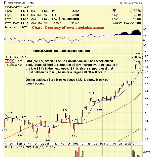 Stock Market Analysis Ford Motor Co F Stock Analysis 1