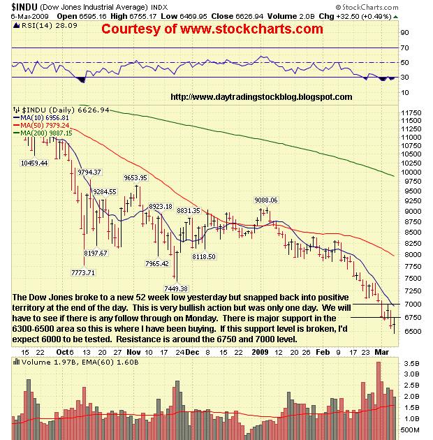 Stock Market Analysis: Dow Jones Analysis 3/9/09 Stock Market Analysis
