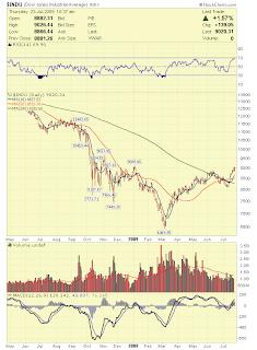 Stock Market Analysis: Dow Jones Breaks 9000 Today - July 23, 2009
