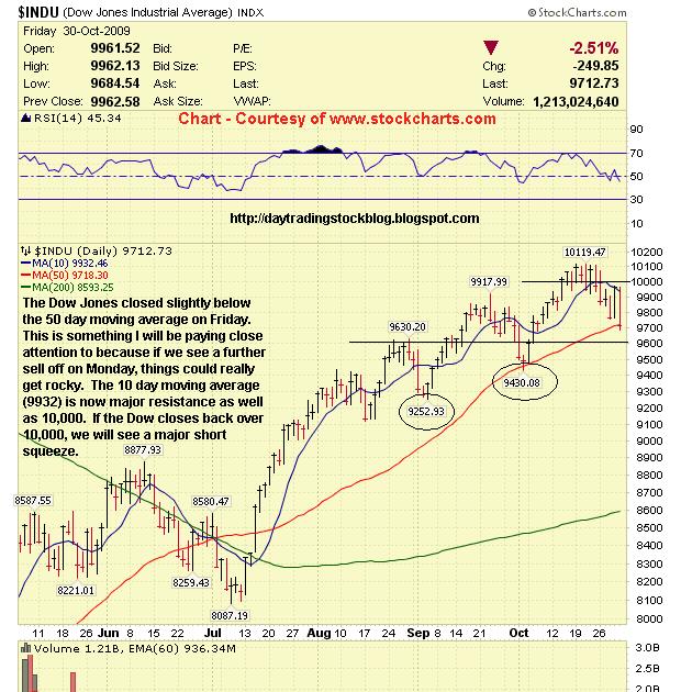 Stock Market Analysis: Dow Jones Technical Analysis November 2009