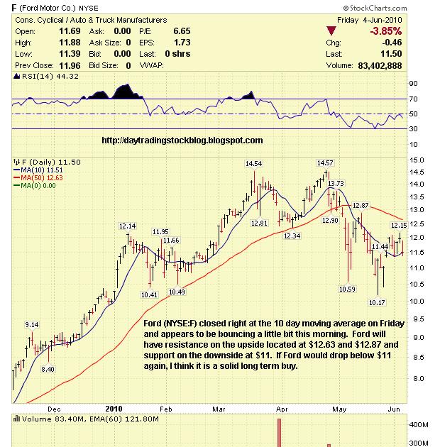 Stock market analysis ford motor co f stock analysis 6 for Ford motor company stock
