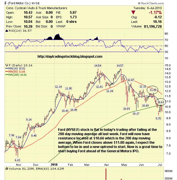 Stock Market Analysis Ford Motor Co F Stock Analysis 7