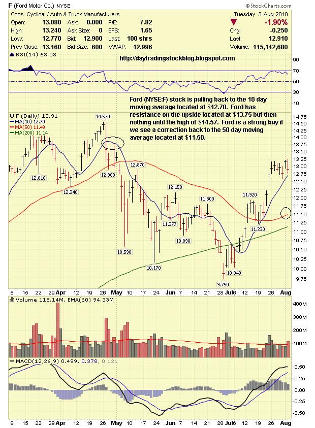 Stock market analysis ford motor co f stock analysis 8 for Ford motor company stock market