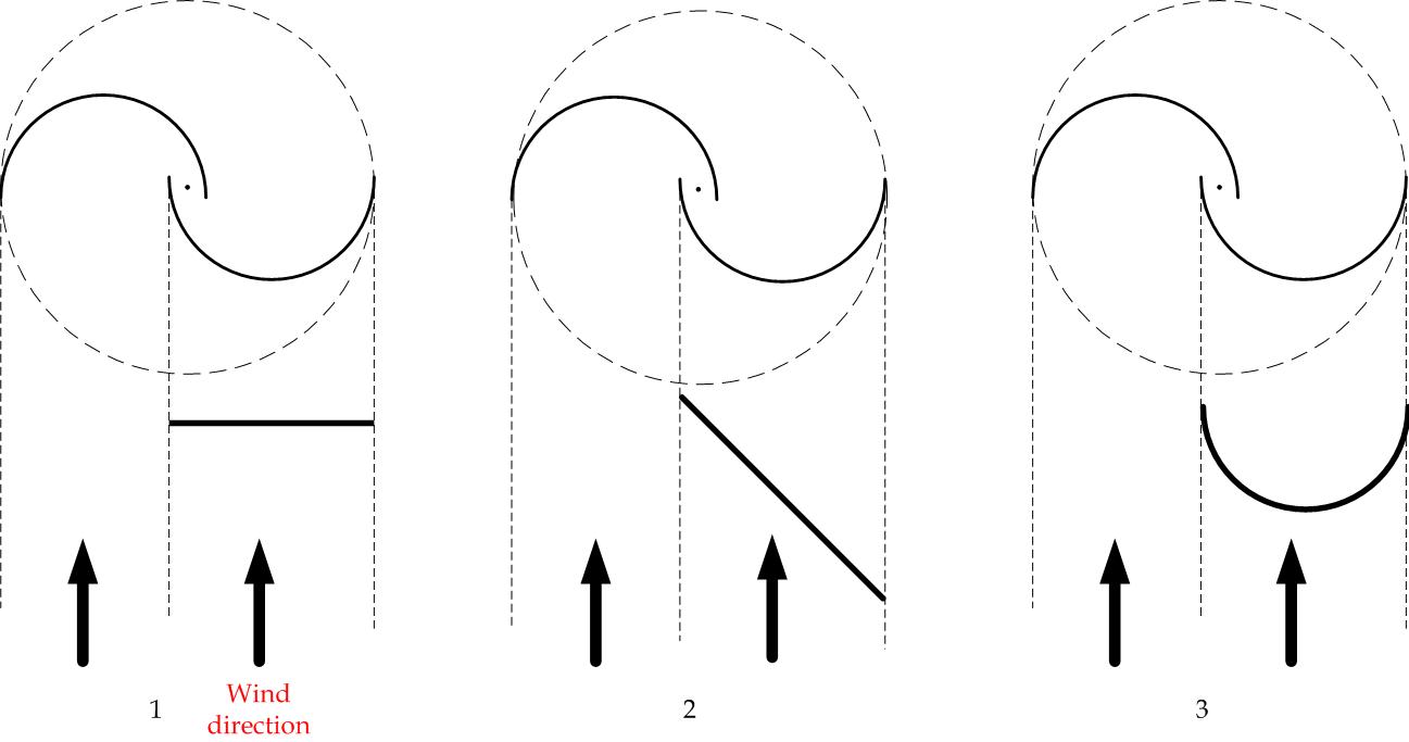 Eng. Shady Mohsen blog: Savonius wind turbine - Shielding modes