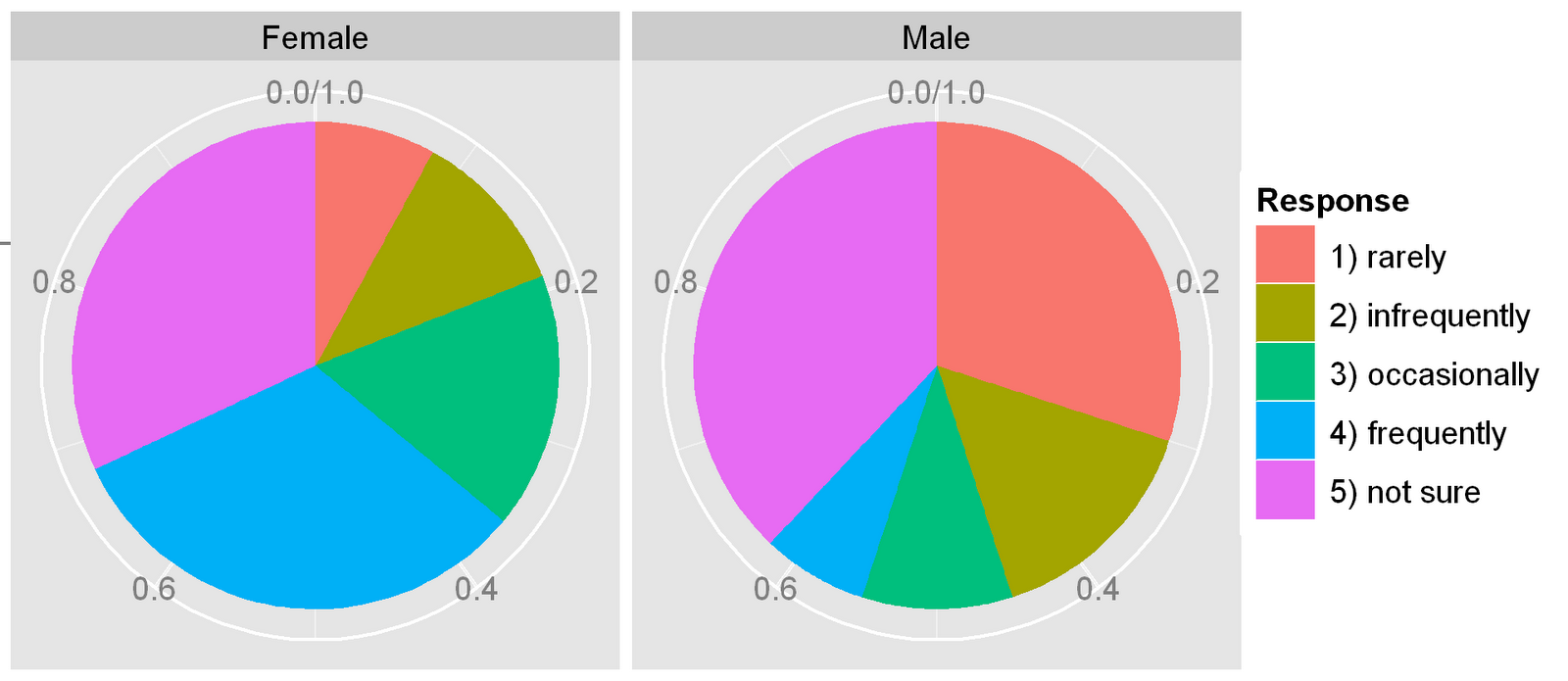 Pie charts in ggplot2 r chart pie charts in ggplot2 nvjuhfo Choice Image