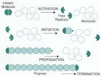 composite polymerization process