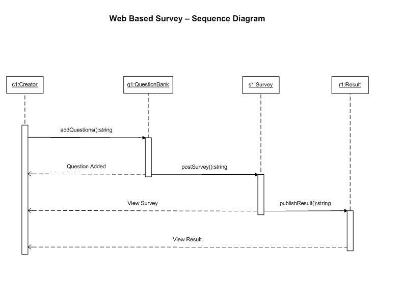 Web Based Survey System Sequence Diagram A Developer Notebook
