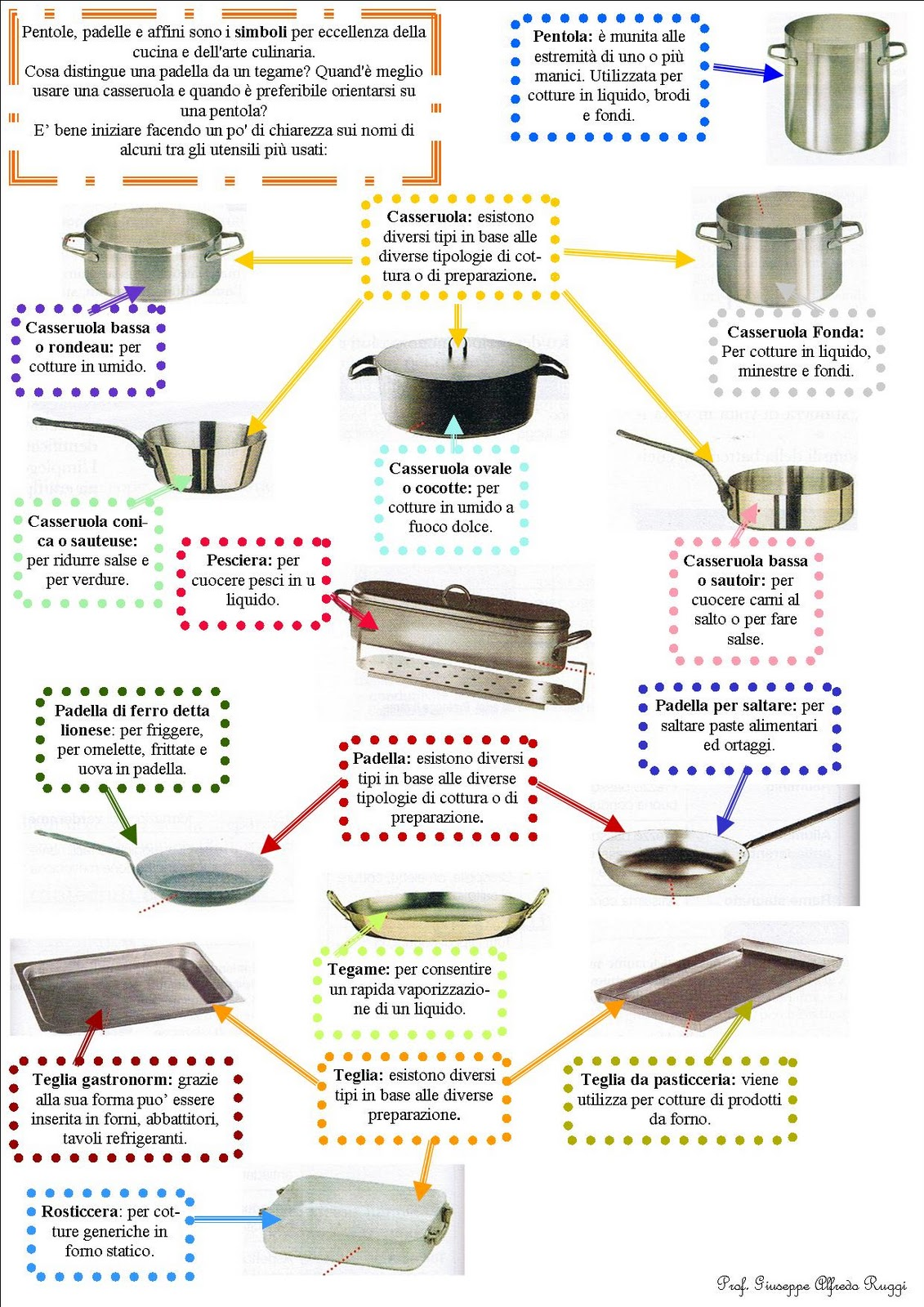 MAPPE ALBERGHIERO  Laboratorio Cucina :attrezzatura In Cucina ... 3. Utensili  Per ...