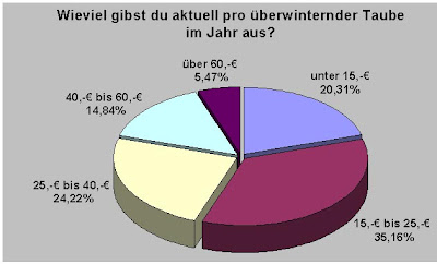 mein brieftauben blog taubensport in deutschland analyse teil 2. Black Bedroom Furniture Sets. Home Design Ideas