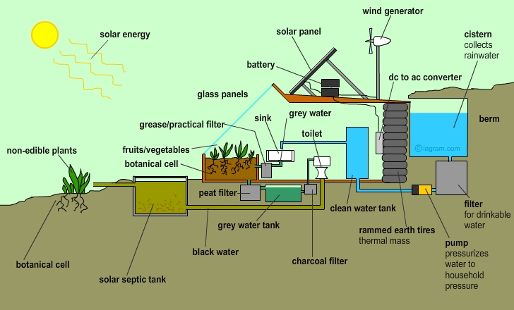 The mechanics of an Earthship