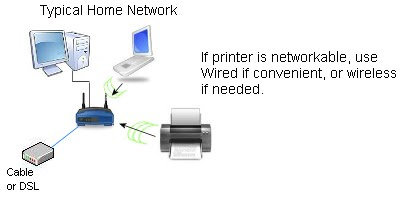 setting up a brother printer on wireless trick for gaming rh trickforgaming blogspot com