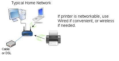 how to set up a wireless printer to the network