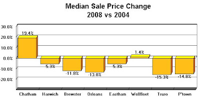 Graph of Home Prices, 2004 vs 2008