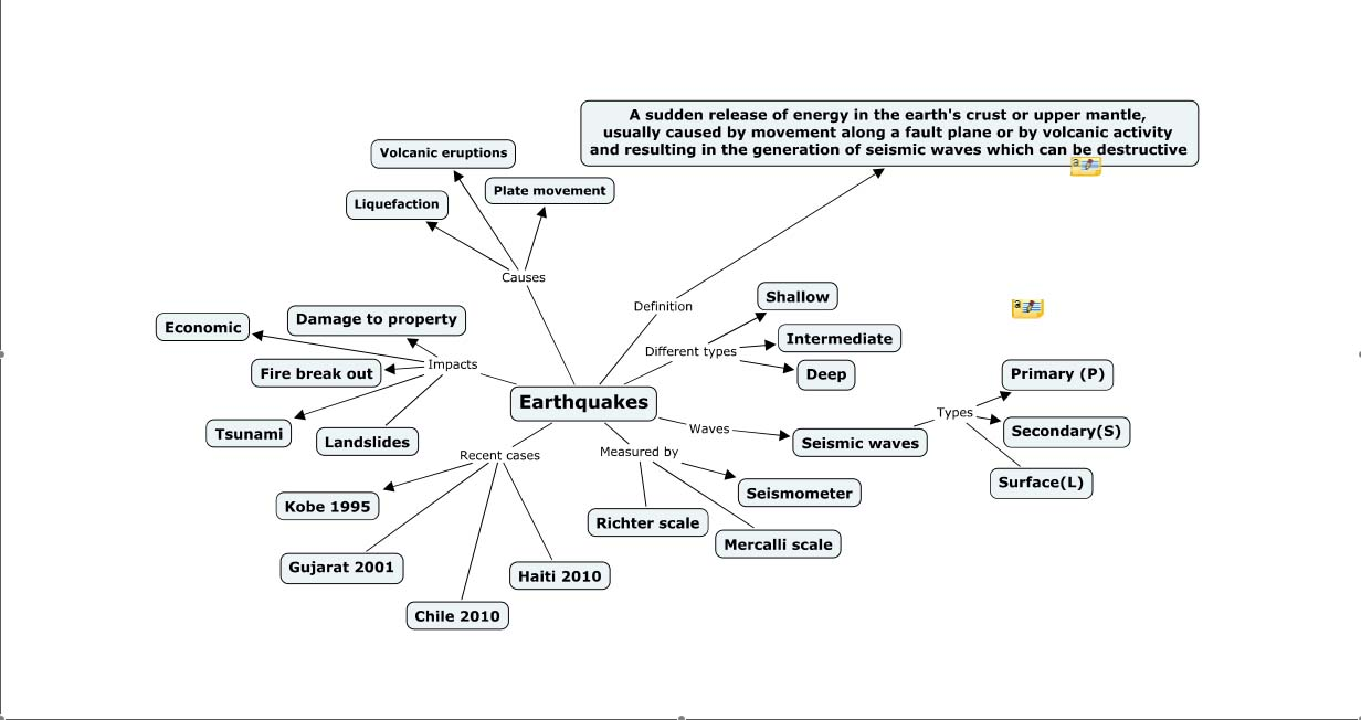 Concept Map Of Continental Drift.Earthquakes Concept Map For Earthquake