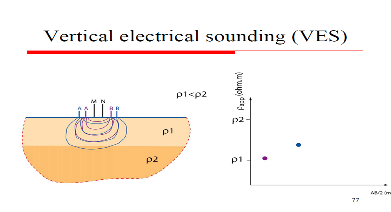 Vertical Electrical Sounding   Club of Youth Geophysicists: http://geopclub.blogspot.com/2010/11/vertical-electrical-sounding.html#!