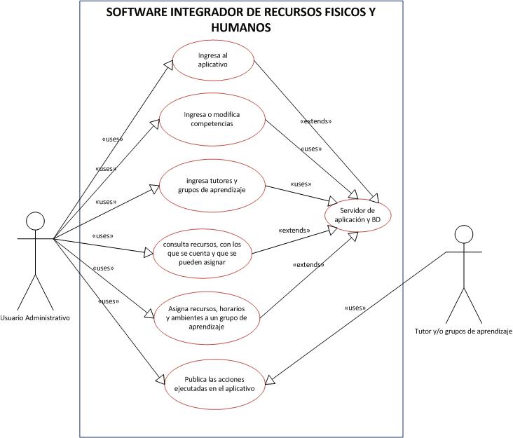 diagrama de caso de uso se muestra la forma en que el usuario ...