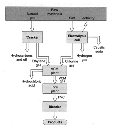 Chemistry is fun teknik proses dalam industri polimer proses pembuatan pvc melalui reaksi polimerisasi adisi dibutuhkan beberapa materi yaitu etilena garam indusri merupakan garam terbaik untuk dilakukan ccuart Choice Image