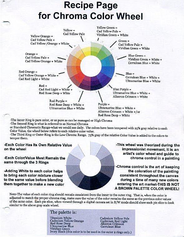 Lemenaid Color Theory Color Wheel Recipe