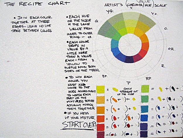 Color Theory Color Wheel lemenaid: color theory color wheel recipe