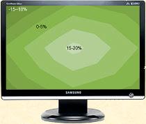 Gradiant de luminosité du Samsung Syncmaster 226BW. Il varie entre -15 et +20% mais il est régulier et centré au centre de la dalle (ce qui n'était pas cas avec les dalles A par exemple.